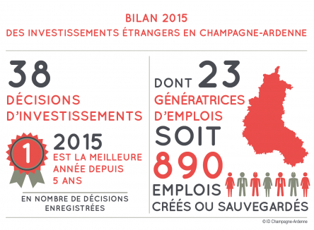 The Business France agency, result of the merging of the French International Investments Agency (Agence française des investissements internationaux, AFII) and Ubifrance, the French agency for the international development of companies, has recently published its annual report on the internationalisation of the French economy