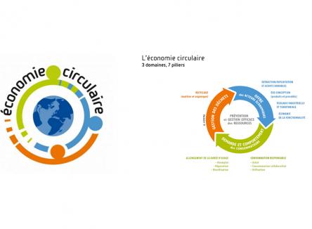La Région Grand Est et l'ADEME, avec l'Agence de l'eau Rhin-Meuse lancent un appel à projets pour développer l'économie circulaire en Grand Est. Cet appel s'inscrit dans le cadre de Climaxion, programme coordonné en faveur de la transition énergétique et de l'économie circulaire