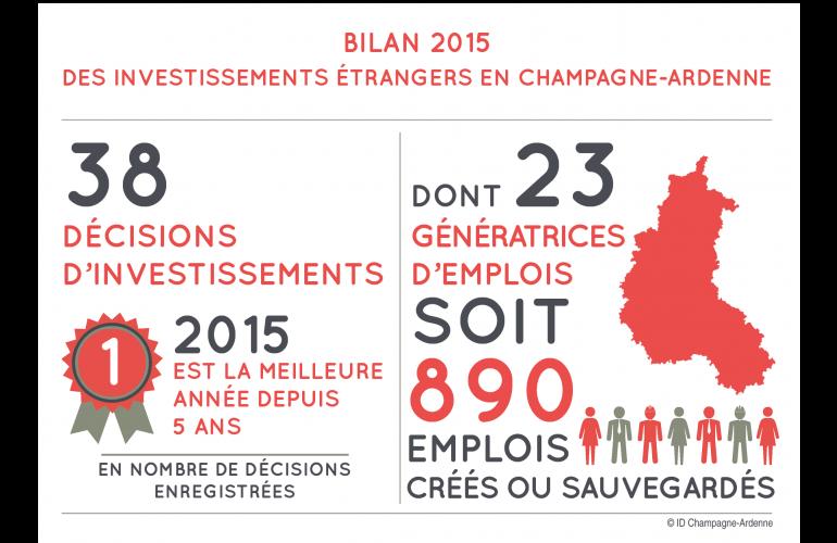 La France Une Economie Ouverte Aux Investisseurs Etrangers