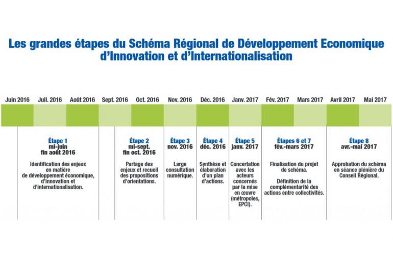 SRDEII Schéma Régional de Développement Economique, d'Innovation et d'Internationalisation